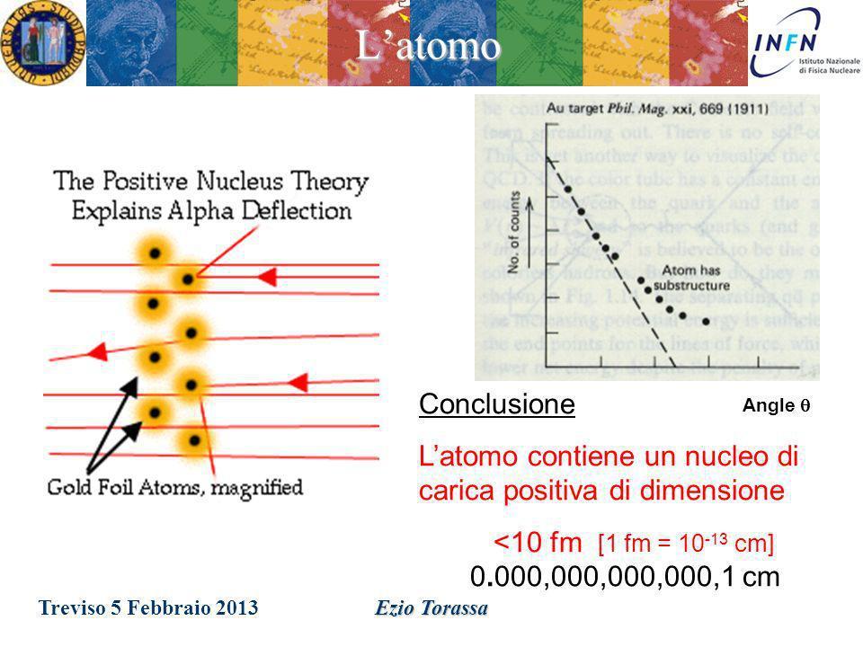 L'atomo Conclusione. L'atomo contiene un nucleo di carica positiva di dimensione. <10 fm [1 fm = 10-13 cm] 0.000,000,000,000,1 cm.